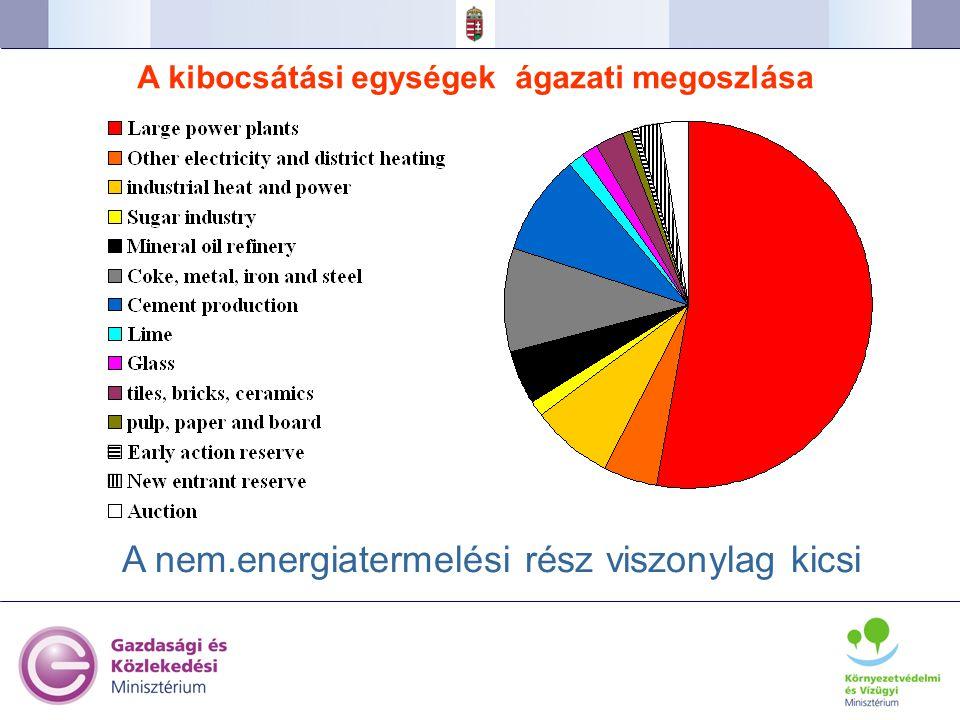 A kibocsátási egységek ágazati megoszlása