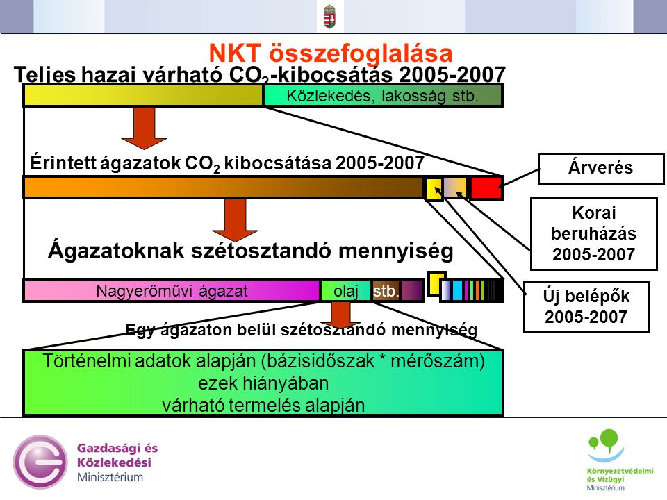 NKT összefoglalása Teljes hazai várható CO2-kibocsátás 2005-2007