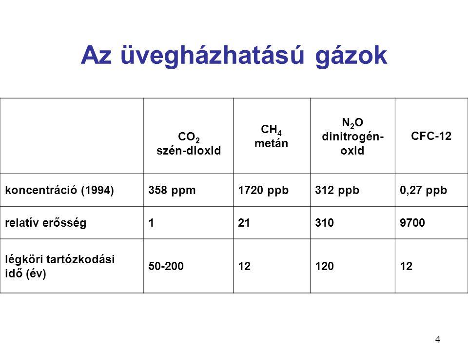 Az üvegházhatású gázok