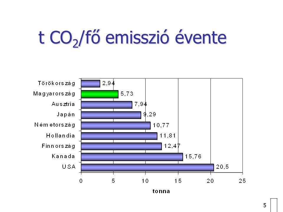 t CO2/fő emisszió évente