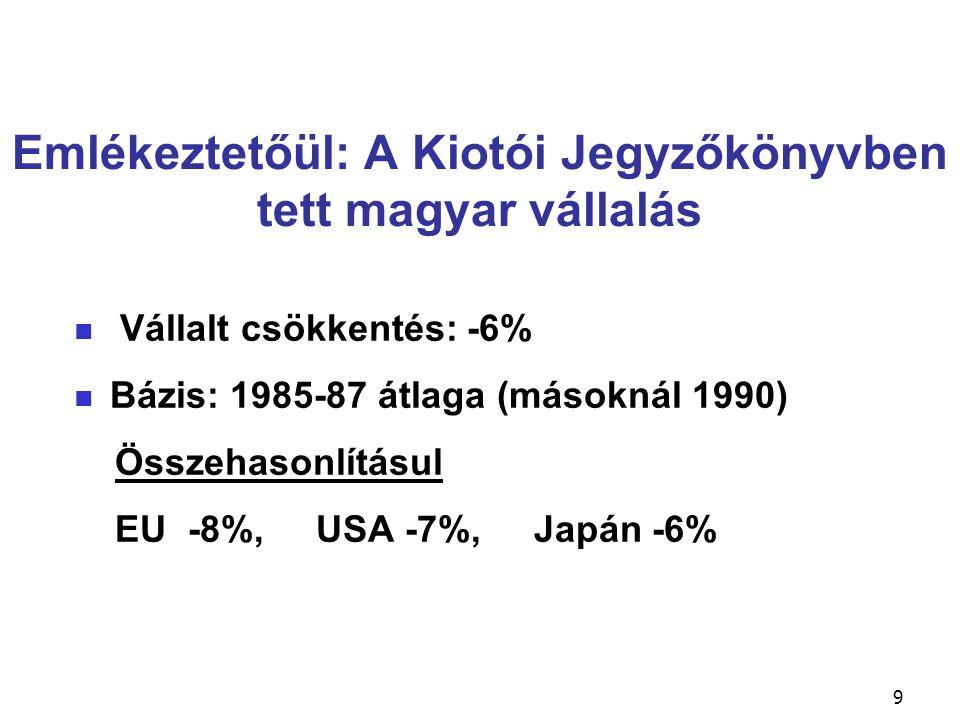 Emlékeztetőül: A Kiotói Jegyzőkönyvben tett magyar vállalás