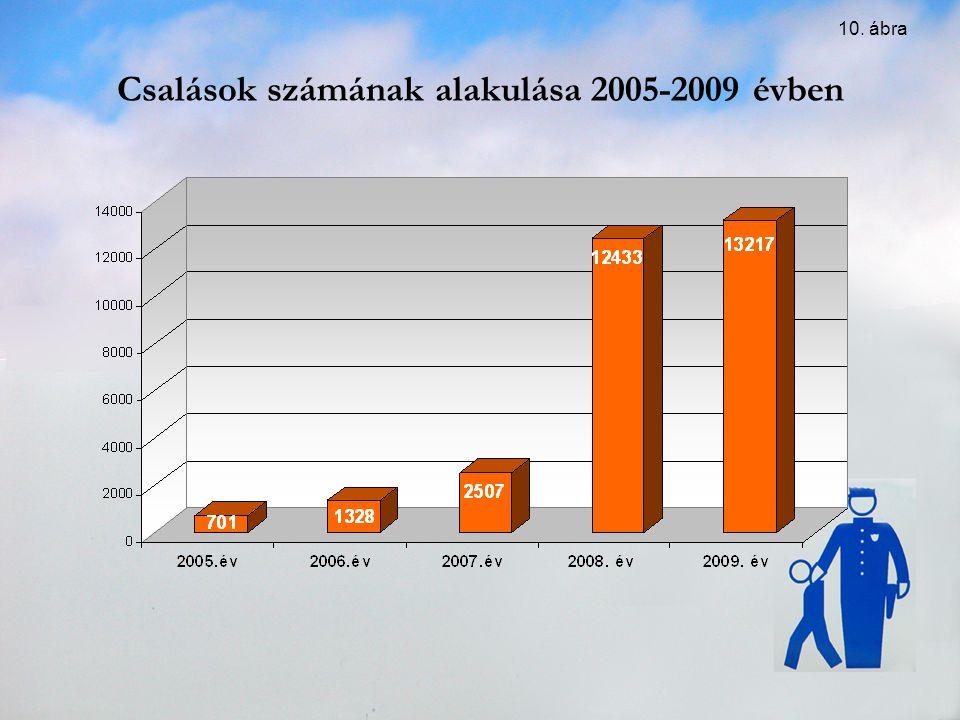 Csalások számának alakulása 2005-2009 évben