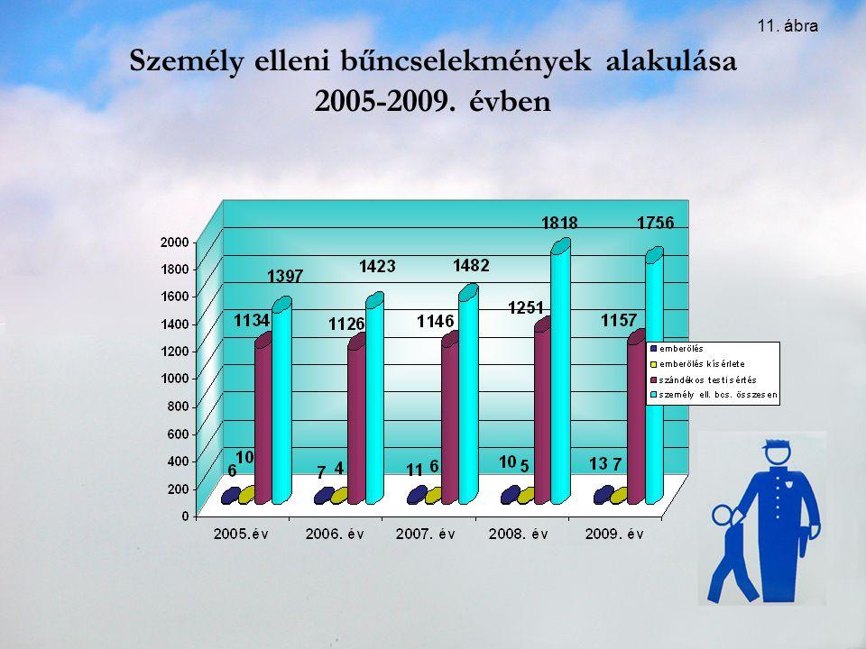 Személy elleni bűncselekmények alakulása 2005-2009. évben