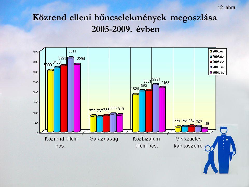 Közrend elleni bűncselekmények megoszlása 2005-2009. évben