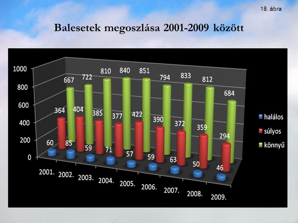 Balesetek megoszlása 2001-2009 között