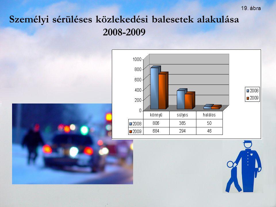Személyi sérüléses közlekedési balesetek alakulása 2008-2009