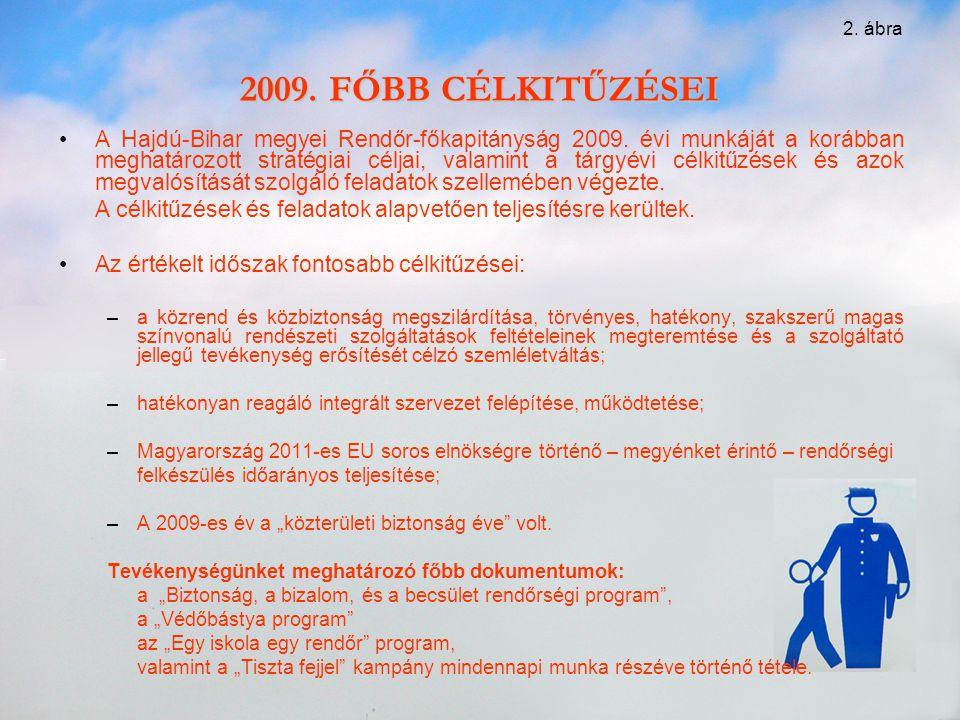 2. ábra 2009. FŐBB CÉLKITŰZÉSEI.