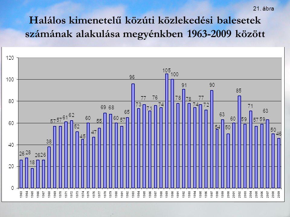 21. ábra Halálos kimenetelű közúti közlekedési balesetek számának alakulása megyénkben 1963-2009 között.