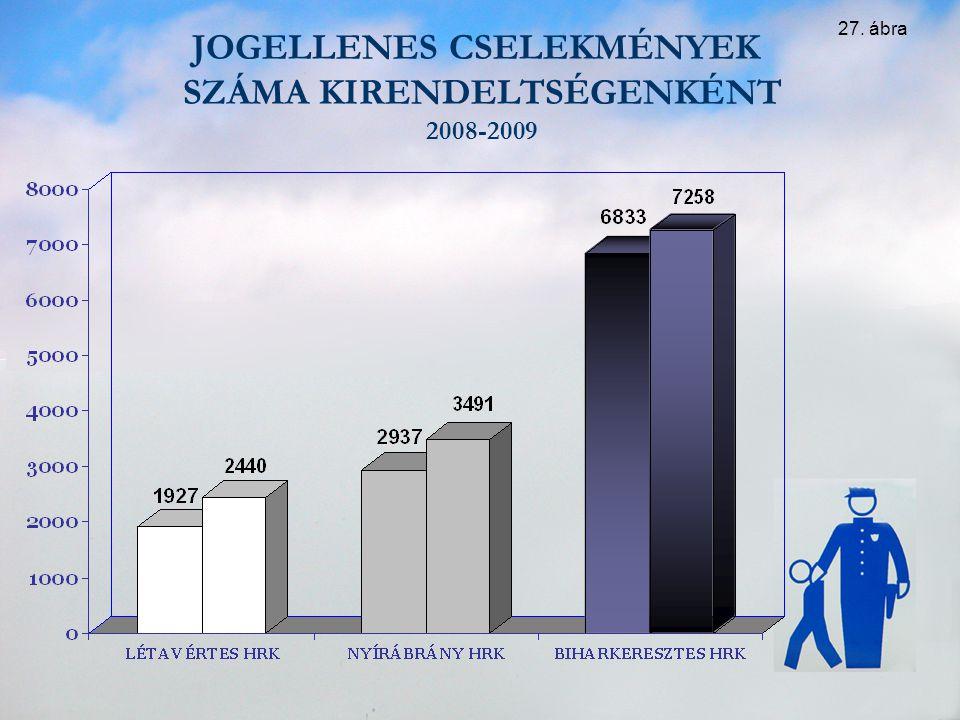 JOGELLENES CSELEKMÉNYEK SZÁMA KIRENDELTSÉGENKÉNT