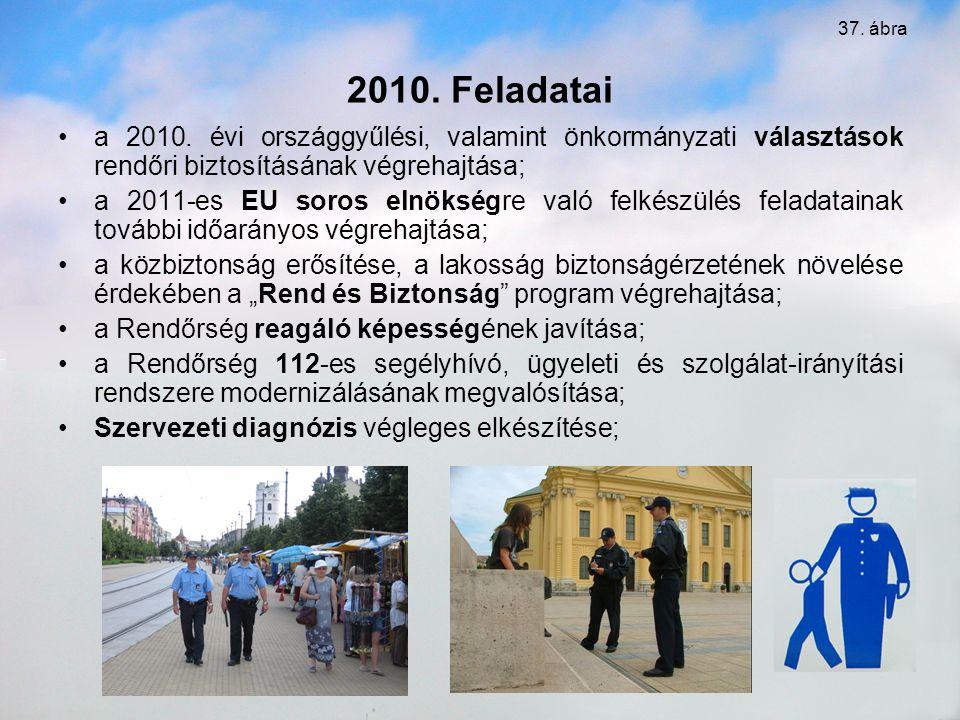 37. ábra 2010. Feladatai. a 2010. évi országgyűlési, valamint önkormányzati választások rendőri biztosításának végrehajtása;