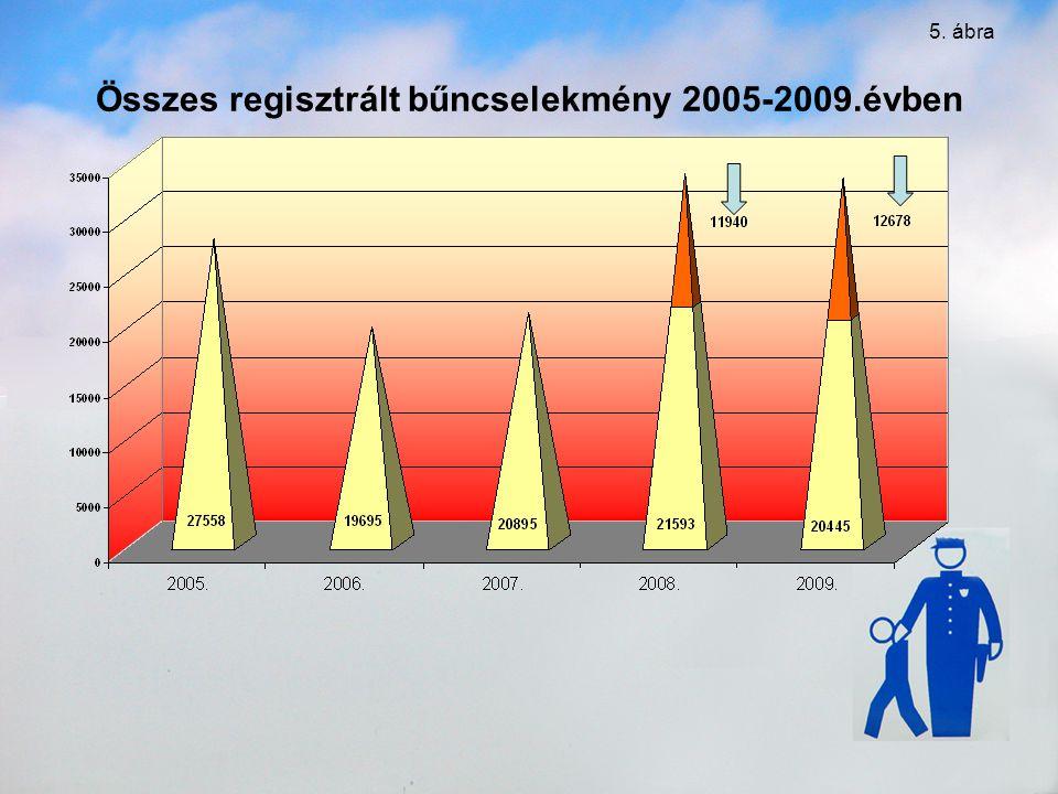 Összes regisztrált bűncselekmény 2005-2009.évben