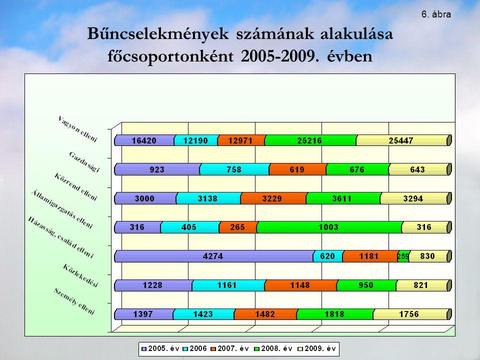 Bűncselekmények számának alakulása főcsoportonként 2005-2009. évben
