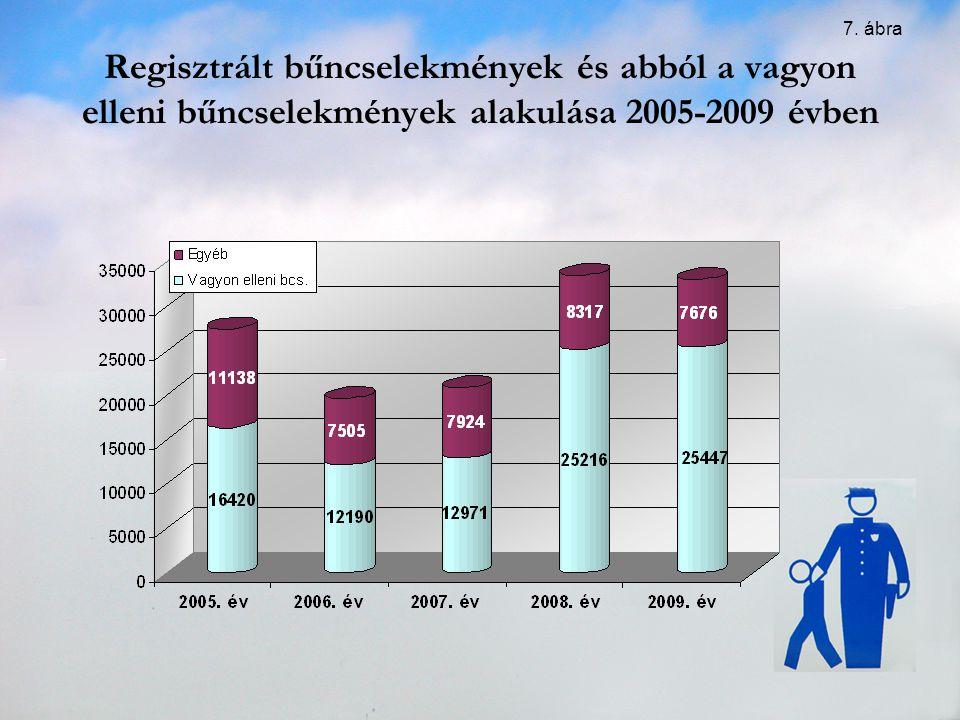7. ábra Regisztrált bűncselekmények és abból a vagyon elleni bűncselekmények alakulása 2005-2009 évben.