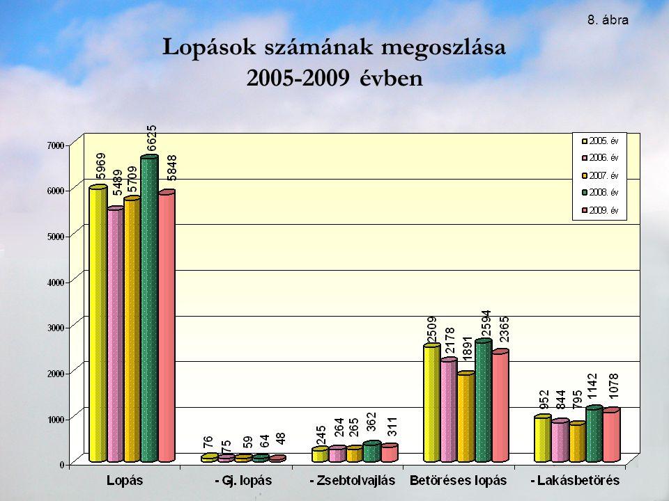 Lopások számának megoszlása 2005-2009 évben