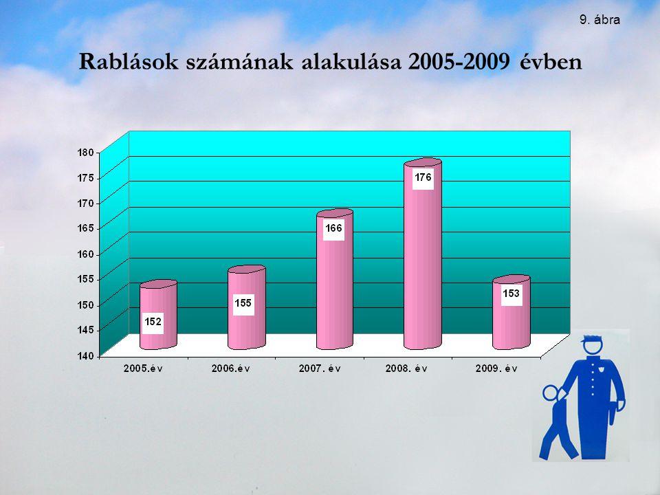Rablások számának alakulása 2005-2009 évben