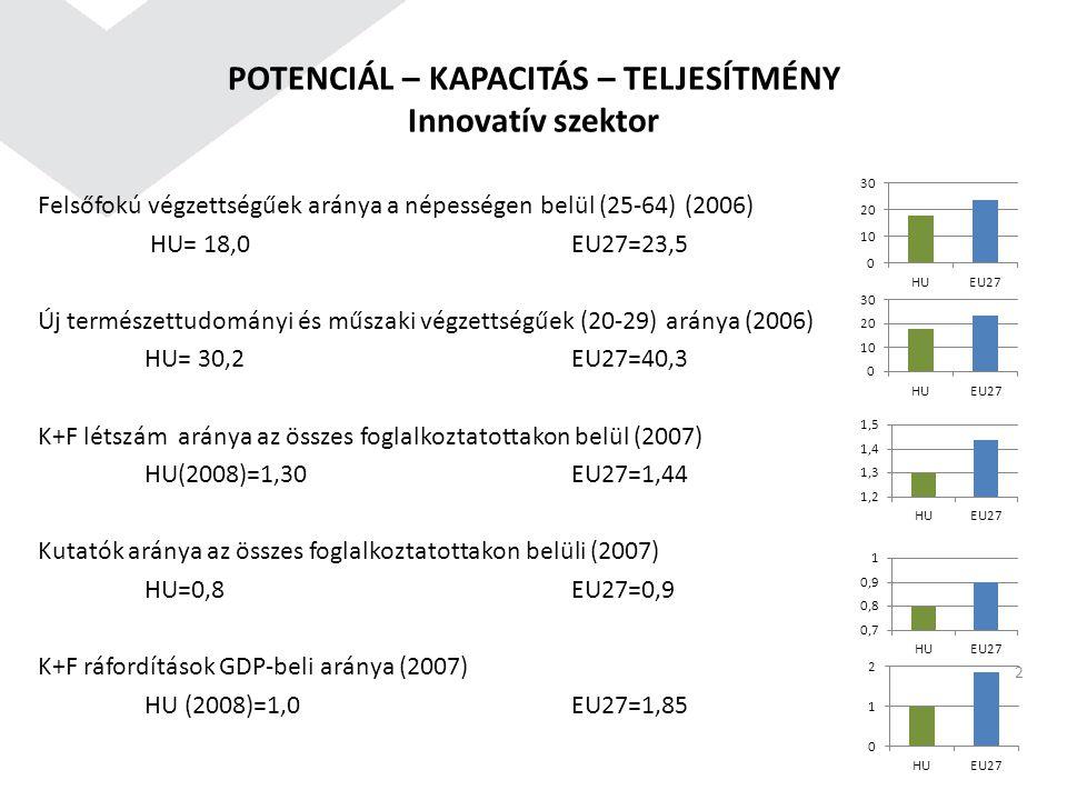 POTENCIÁL – KAPACITÁS – TELJESÍTMÉNY Innovatív szektor