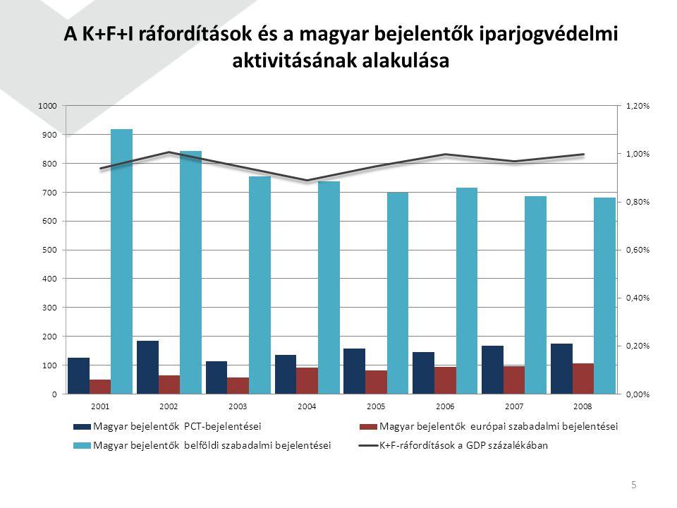 A K+F+I ráfordítások és a magyar bejelentők iparjogvédelmi aktivitásának alakulása