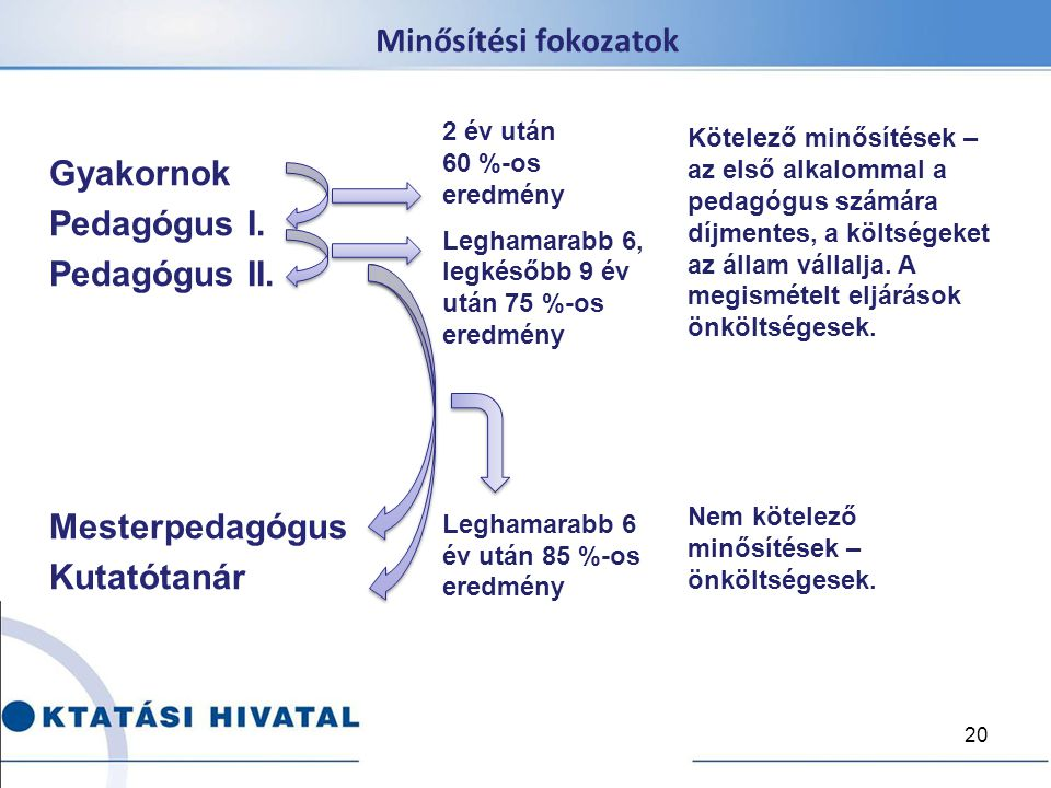 Minősítési fokozatok Gyakornok Pedagógus I. Pedagógus II.