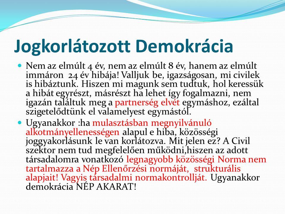 Jogkorlátozott Demokrácia