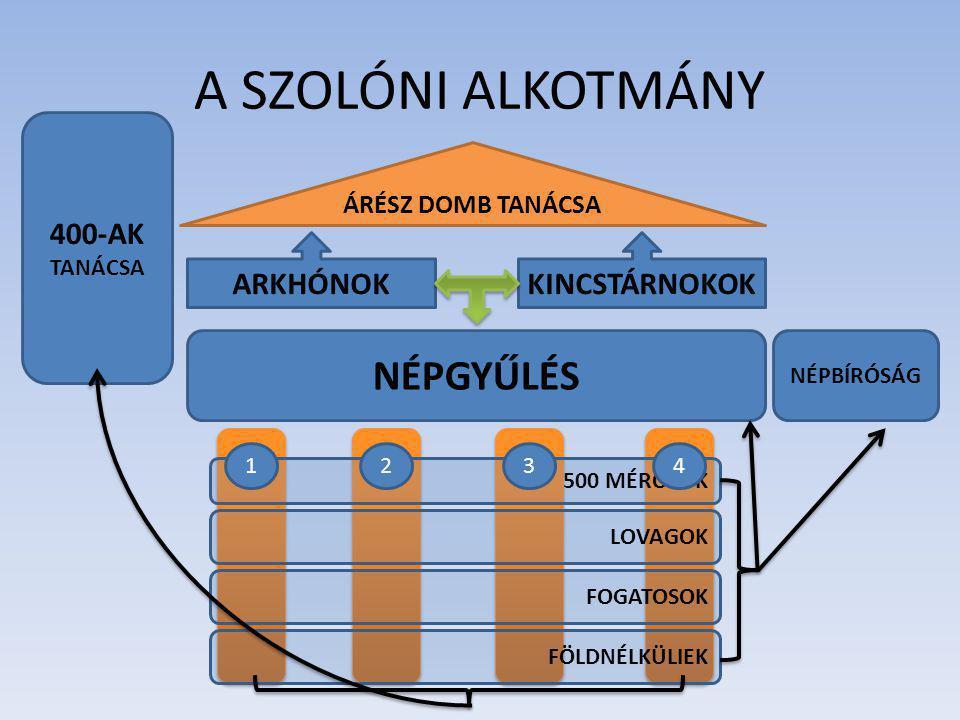 A SZOLÓNI ALKOTMÁNY NÉPGYŰLÉS 400-AK ARKHÓNOK KINCSTÁRNOKOK