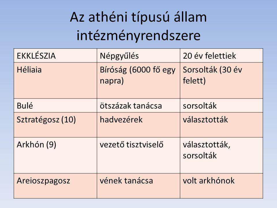 Az athéni típusú állam intézményrendszere
