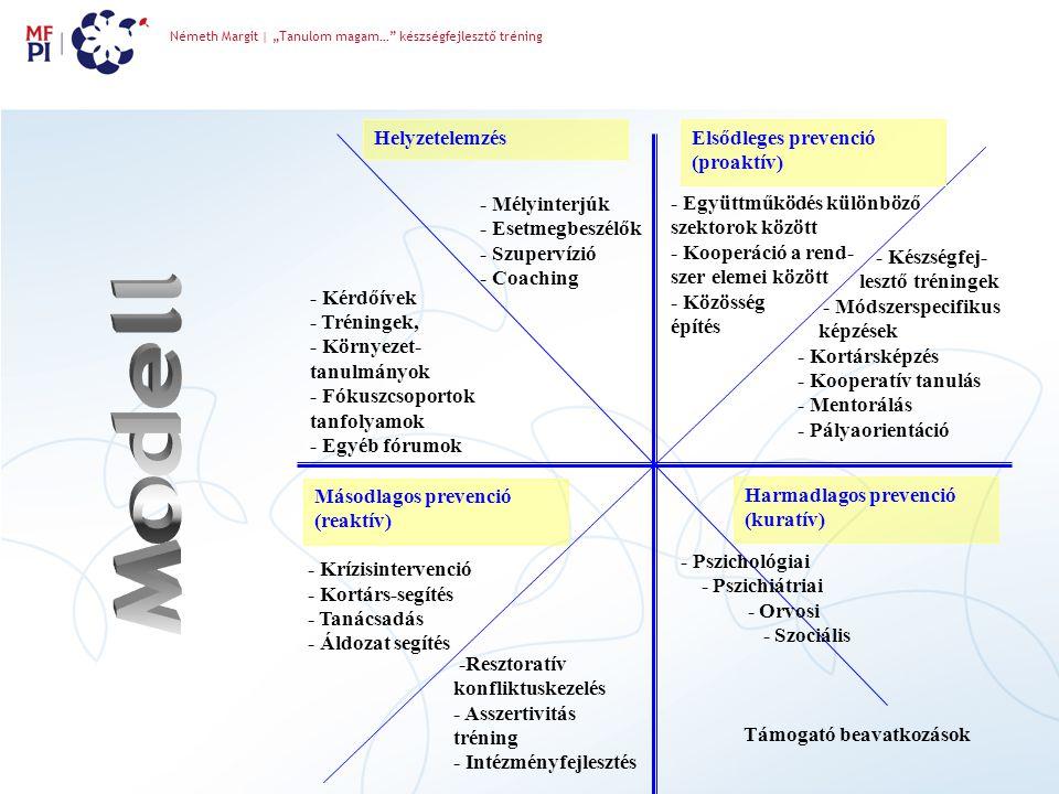 Modell Másodlagos prevenció (reaktív) Elsődleges prevenció (proaktív)