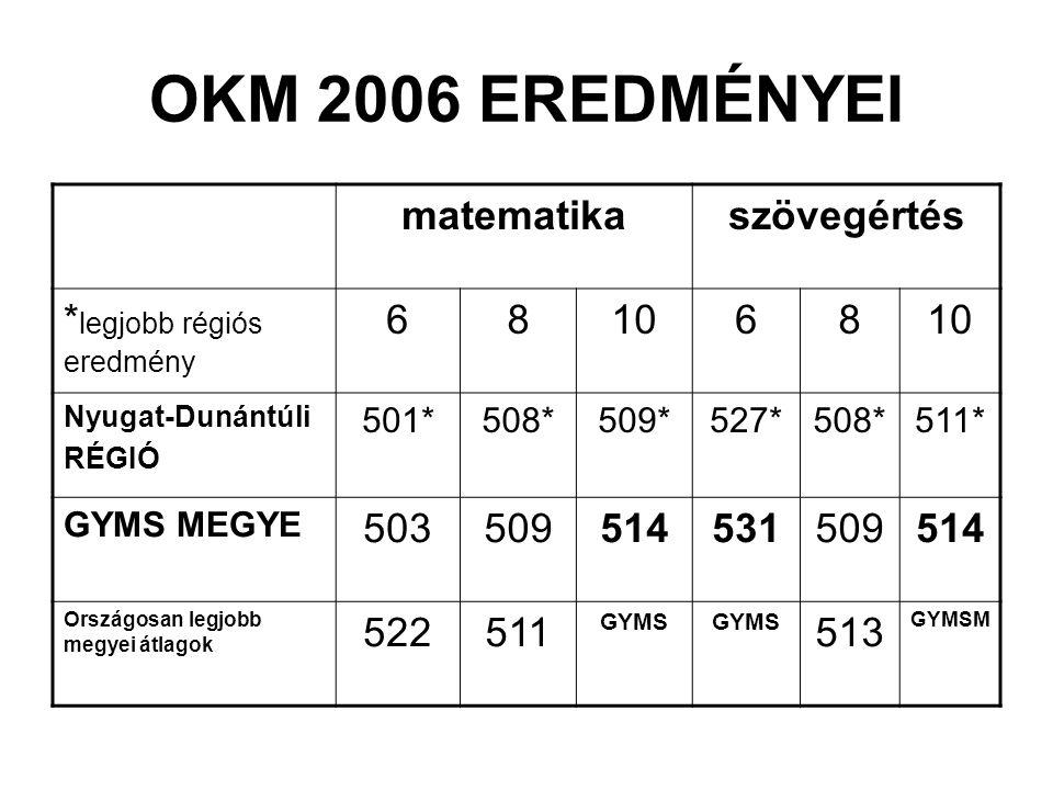 OKM 2006 EREDMÉNYEI matematika szövegértés *legjobb régiós eredmény 6