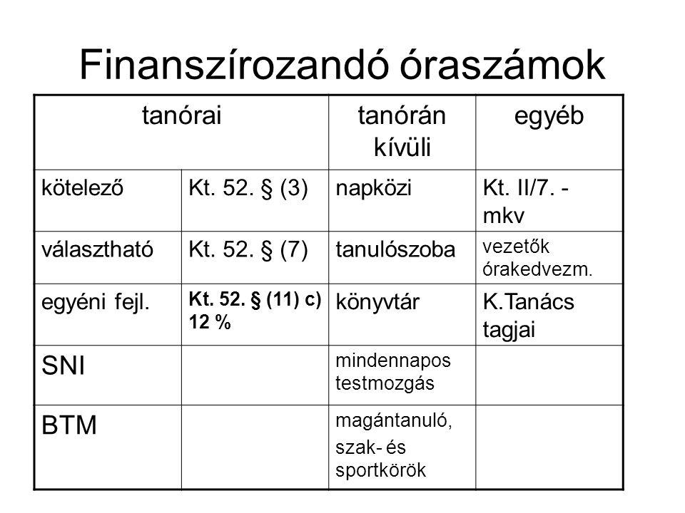 Finanszírozandó óraszámok