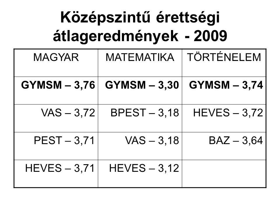 Középszintű érettségi átlageredmények - 2009