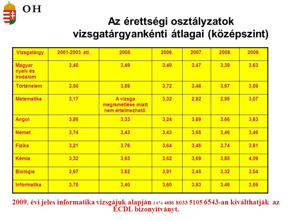 Az érettségi osztályzatok vizsgatárgyankénti átlagai (középszint)