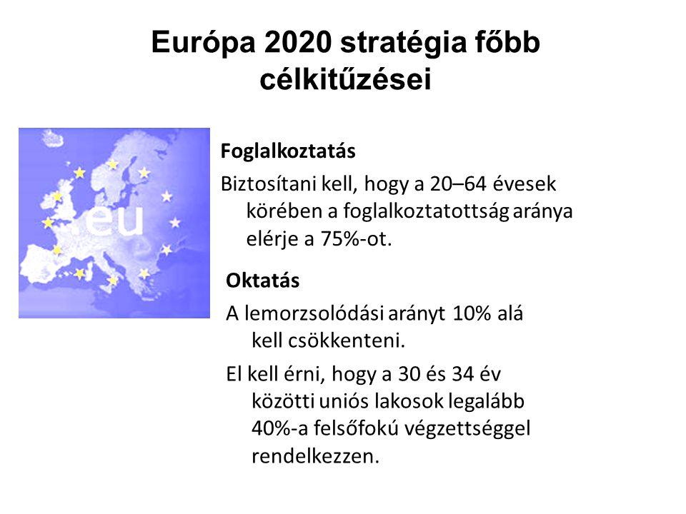 Európa 2020 stratégia főbb célkitűzései