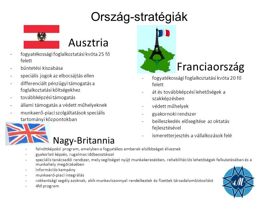 Ország-stratégiák Ausztria Franciaország Nagy-Britannia