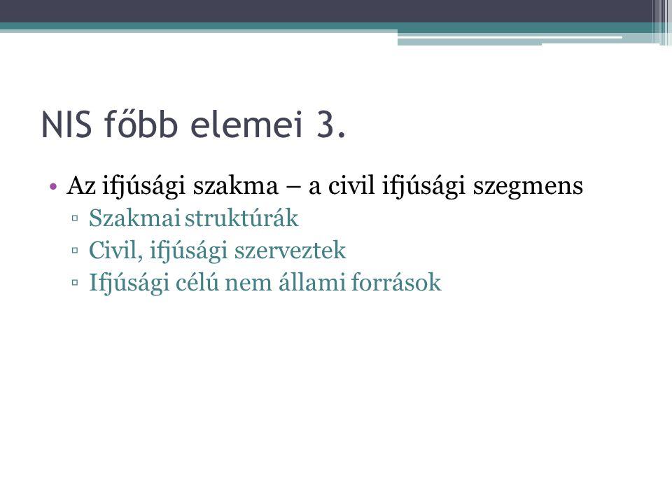 NIS főbb elemei 3. Az ifjúsági szakma – a civil ifjúsági szegmens