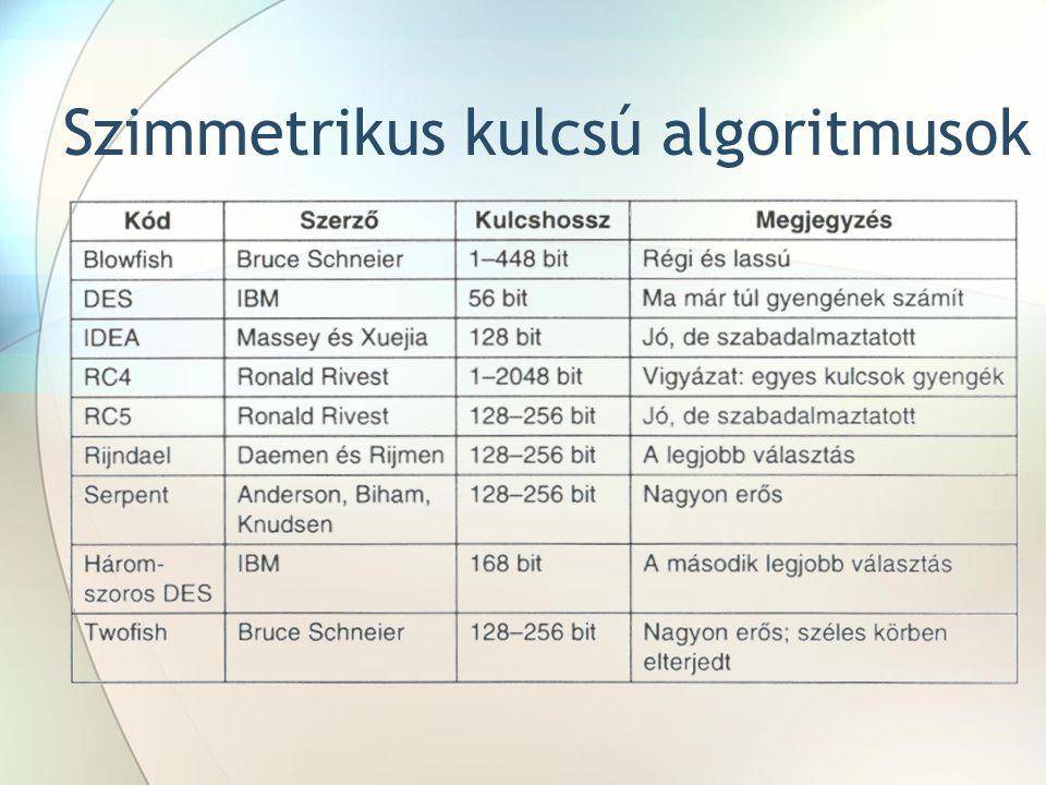 Szimmetrikus kulcsú algoritmusok