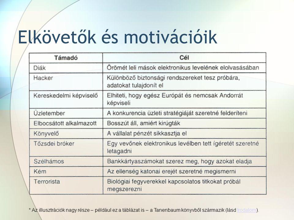 Elkövetők és motivációik