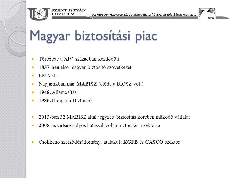 Magyar biztosítási piac