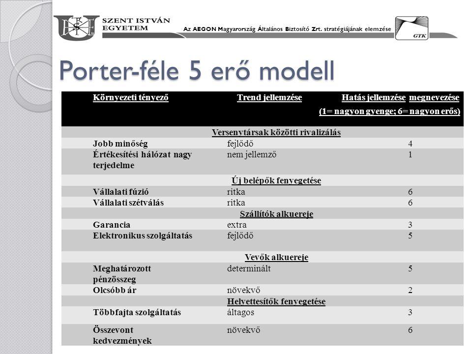 Porter-féle 5 erő modell