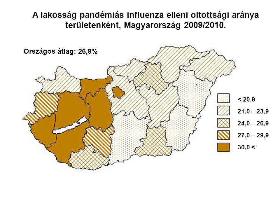 A lakosság pandémiás influenza elleni oltottsági aránya