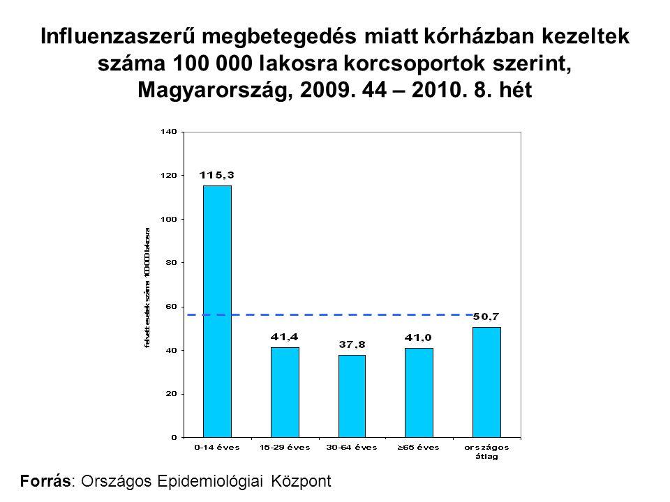Influenzaszerű megbetegedés miatt kórházban kezeltek száma 100 000 lakosra korcsoportok szerint, Magyarország, 2009. 44 – 2010. 8. hét