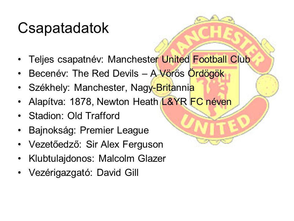 Csapatadatok Teljes csapatnév: Manchester United Football Club