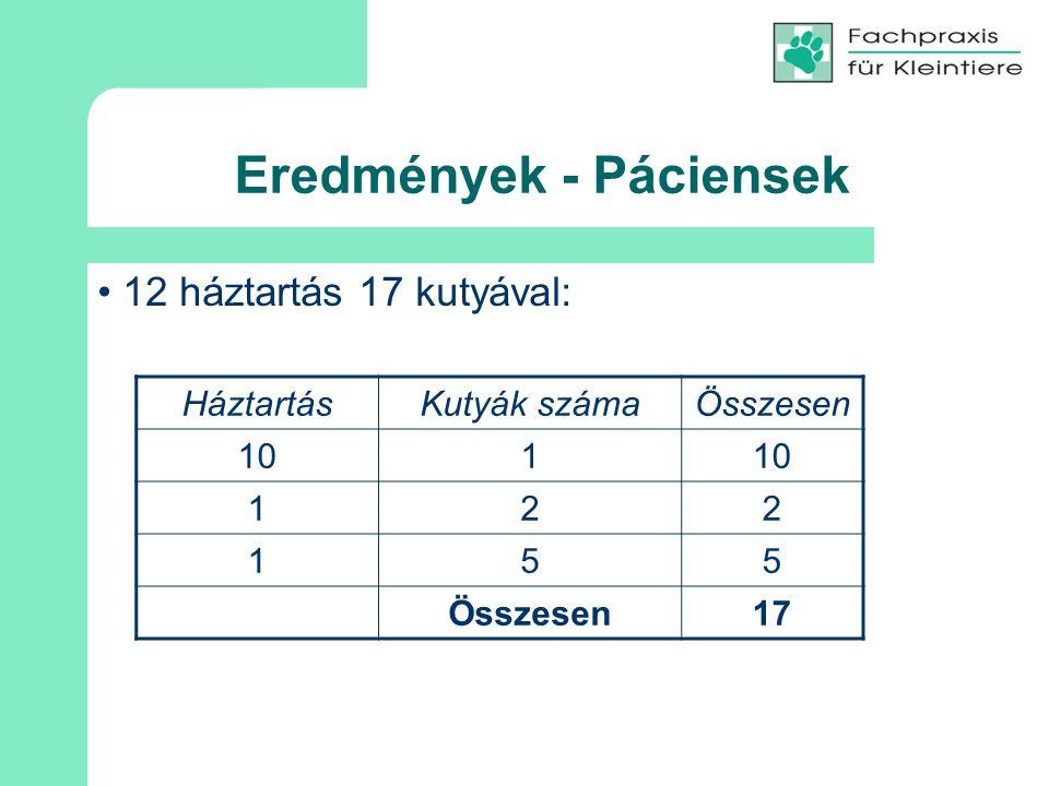 Eredmények - Páciensek