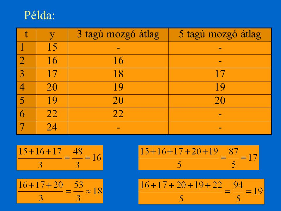 Példa: t y 3 tagú mozgó átlag 5 tagú mozgó átlag 1 15 - 2 16 3 17 18 4