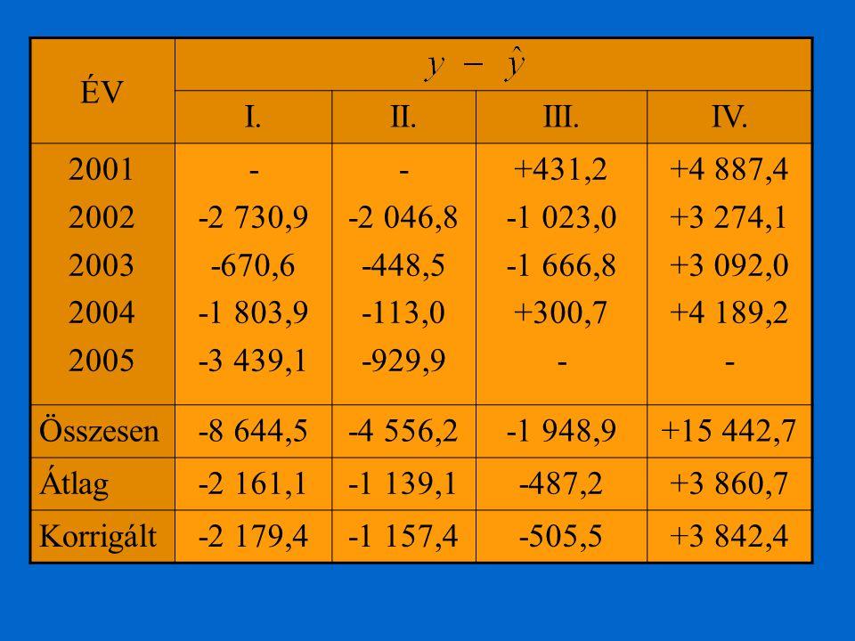 ÉV I. II. III. IV. 2001. 2002. 2003. 2004. 2005. - -2 730,9. -670,6. -1 803,9. -3 439,1.