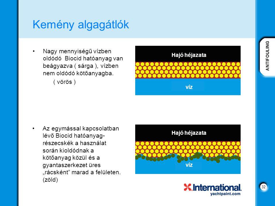 Kemény algagátlók Nagy mennyiségű vízben oldódó Biocid hatóanyag van beágyazva ( sárga ), vízben nem oldódó kötőanyagba.