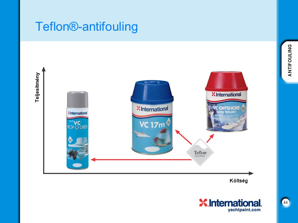 Teflon®-antifouling Teljesítmény Költség