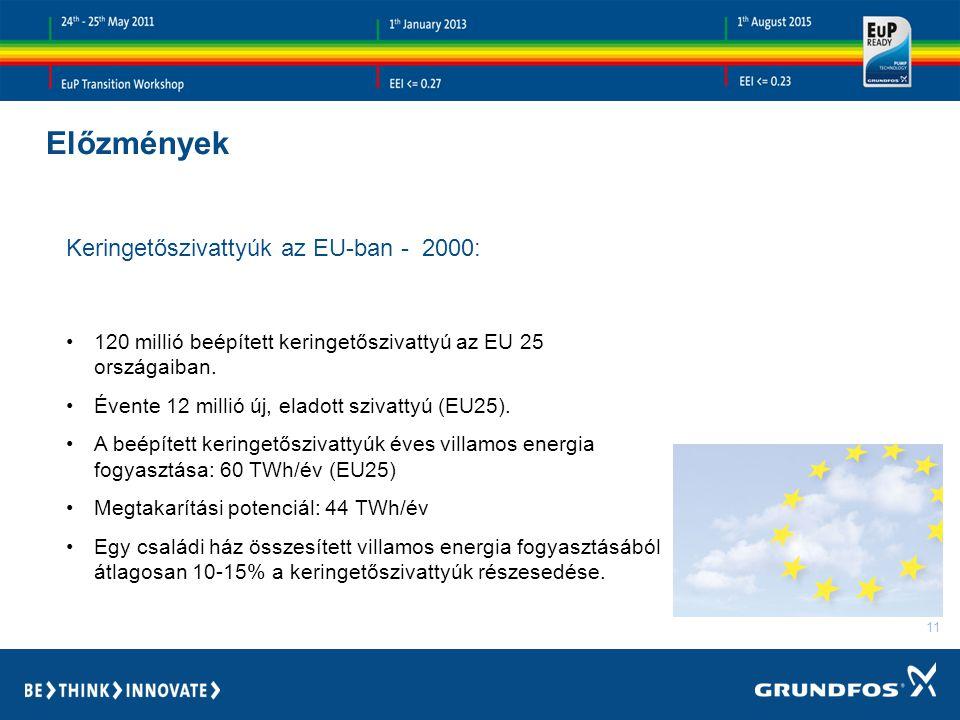 Előzmények Keringetőszivattyúk az EU-ban - 2000: