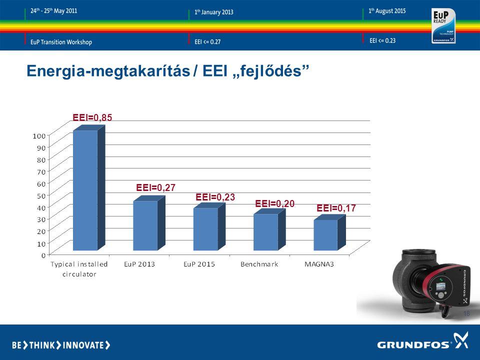 """Energia-megtakarítás / EEI """"fejlődés"""