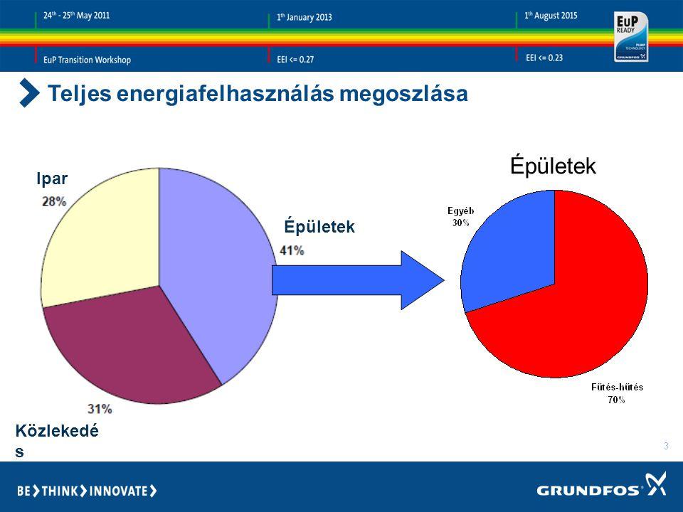 Teljes energiafelhasználás megoszlása