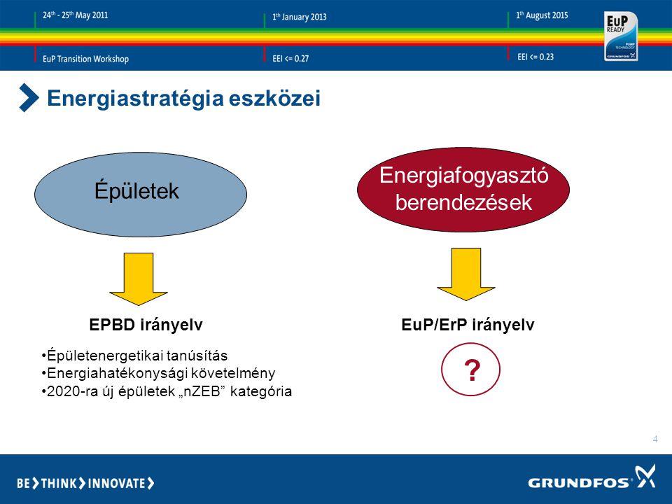 Energiastratégia eszközei Energiafogyasztó berendezések Épületek