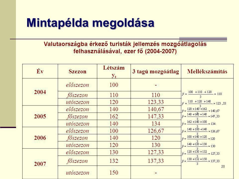 Mintapélda megoldása Valutaországba érkező turisták jellemzés mozgóátlagolás felhasználásával, ezer fő (2004-2007)